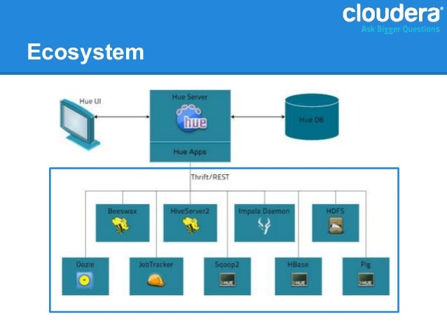 A closer look at hue: how to interface with Hadoop
