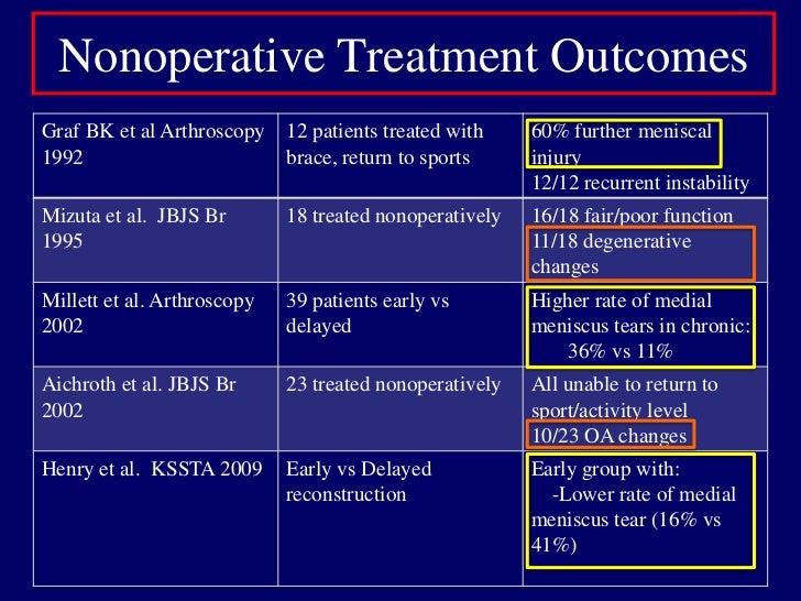 "Nonoperative Treatment<br />Goal: Prevent Recurrent Injury: Preserve Meniscii and Articular Cartilage<br />""Temporizing Me..."