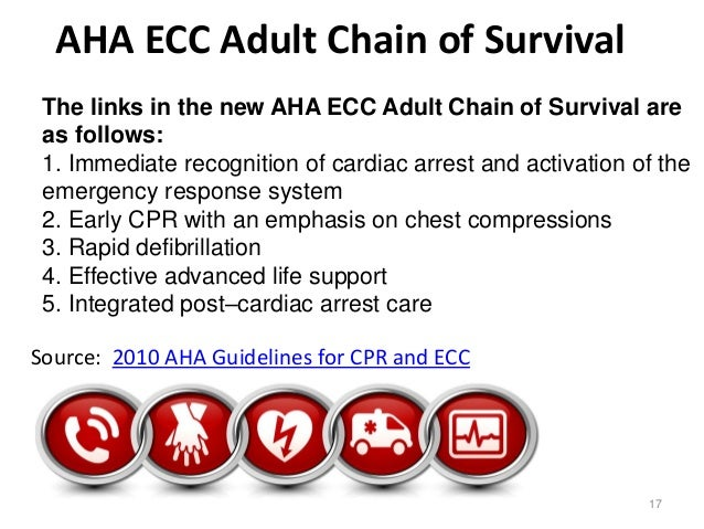 links in chain of survival in adults are