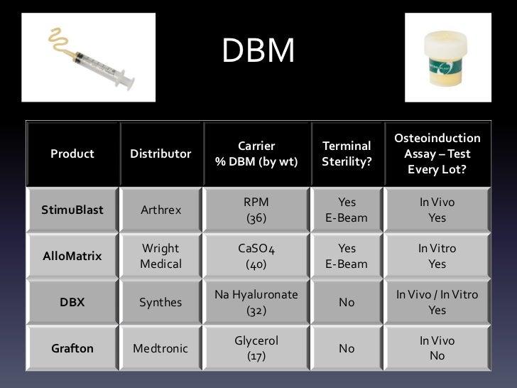 DBM                                                         Osteoinduction                              Carrier       Term...