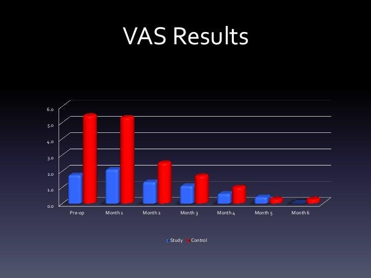 VAS Results6.05.04.03.02.01.00.0      Pre-op   Month 1   Month 2       Month 3       Month 4   Month 5   Month 6          ...