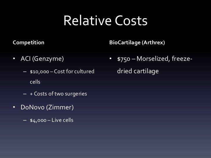 Relative CostsCompetition                        BioCartilage (Arthrex)• ACI (Genzyme)                    • $750 – Morseli...