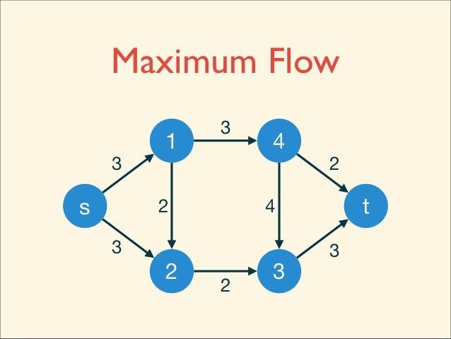 [ACM-ICPC] Dinic's Algorithm Slide 3