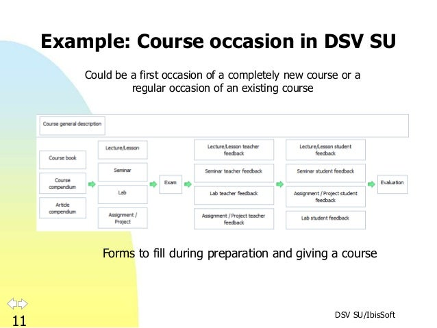 DSV SU/IbisSoft 11 Example: Course occasion in DSV SU Forms to fill during preparation and giving a course Could be a firs...