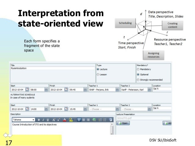 DSV SU/IbisSoft 17 Interpretation from state-oriented view Each form specifies a fragment of the state space