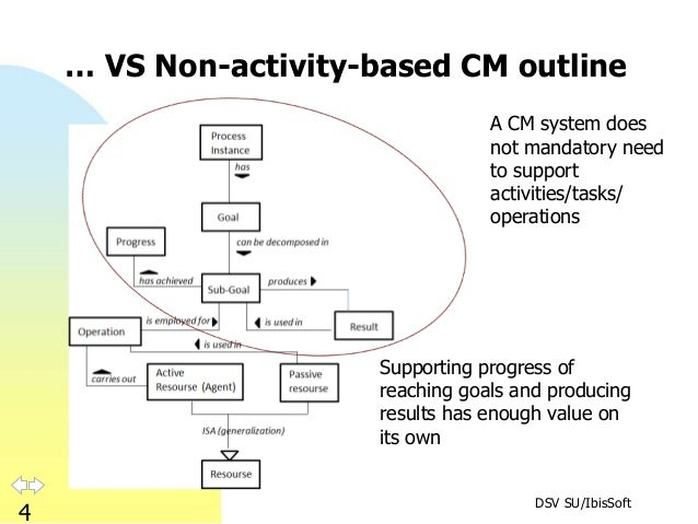 DSV SU/IbisSoft 4 … VS Non-activity-based CM outline A CM system does not mandatory need to support activities/tasks/ oper...