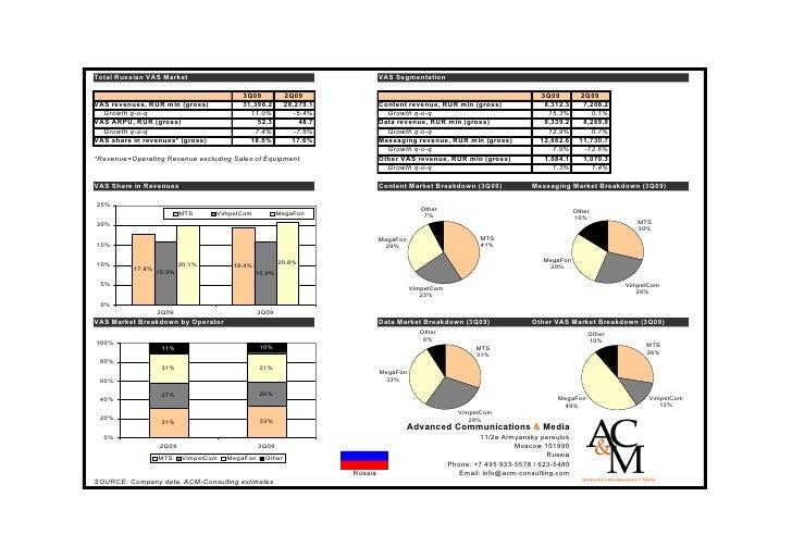 Total Russian VAS Market                                                        VAS Segmentation                          ...