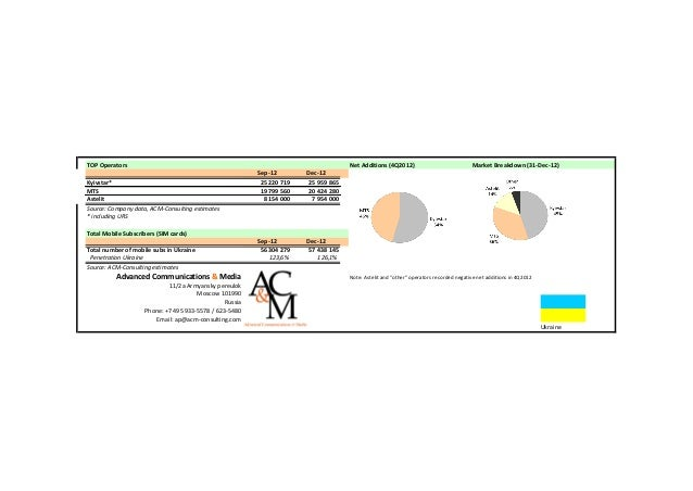 TOP Operators                                                                        Net Additions (4Q2012)               ...