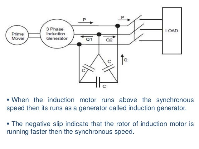 Induction generator ccuart Images