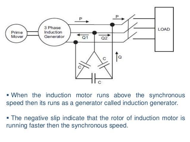 Induction generator ccuart Choice Image
