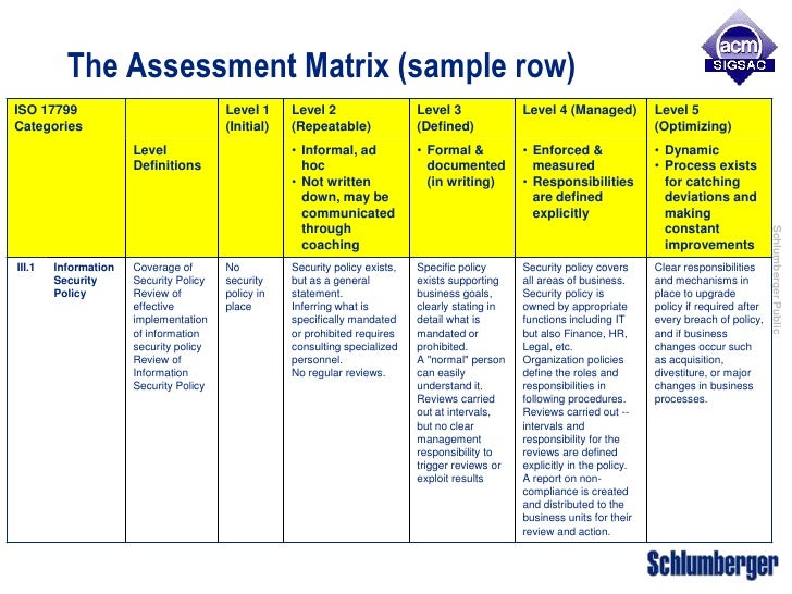 Security Maturity Assessment