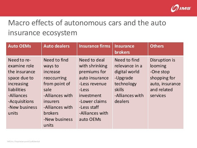 Acme technology and the future of auto insurance - december
