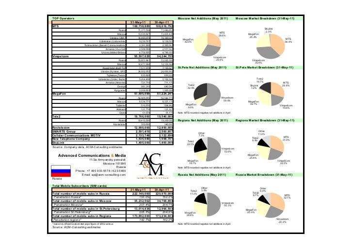 TOP Operators                                                                                               Moscow Net Add...