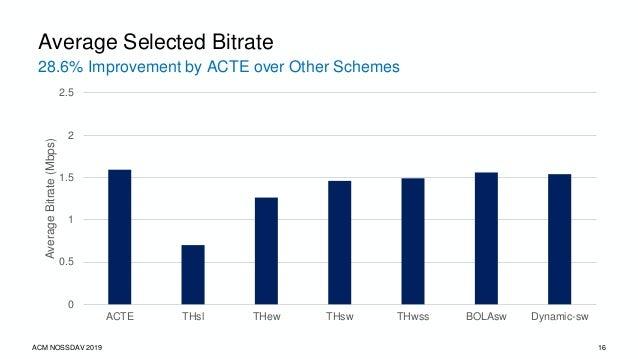 96.6% Prediction Accuracy by ACTE ACM NOSSDAV 2019 17 Average Measured Bandwidth 0 1 2 3 4 ACTE THsl THew THsw THwss BOLAs...