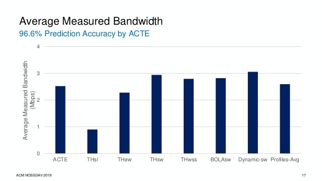 36.2% Improvement by ACTE over Other Schemes ACM NOSSDAV 2019 18 Average Live Latency 0 1 2 3 4 5 6 ACTE THsl THew THsw TH...