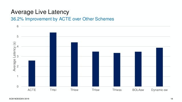 49.3% Improvement by ACTE over Other Schemes ACM NOSSDAV 2019 19 Average Normalized QoE 0 0.2 0.4 0.6 0.8 1 ACTE THsl THew...