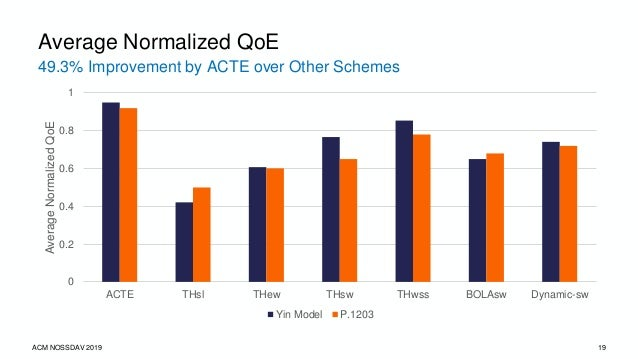 ACM NOSSDAV 2019 20 Overall Results Avg. Buffer Occupancy Avg. # of Switches Avg. # of Stalls and Duration (s) Avg. Startu...