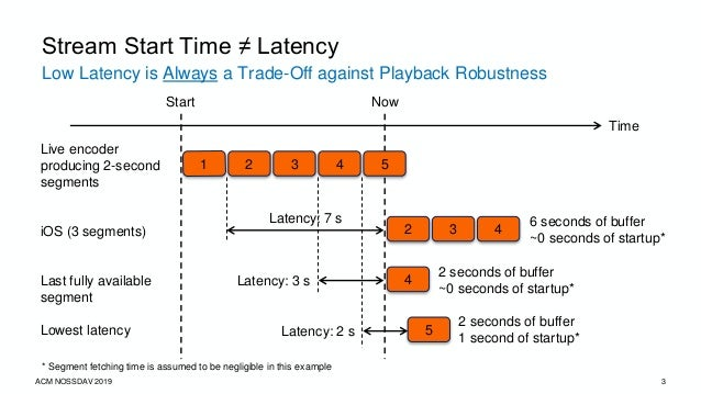 3 Low Latency is Always a Trade-Off against Playback Robustness Stream Start Time ≠ Latency Time Live encoder producing 2-...