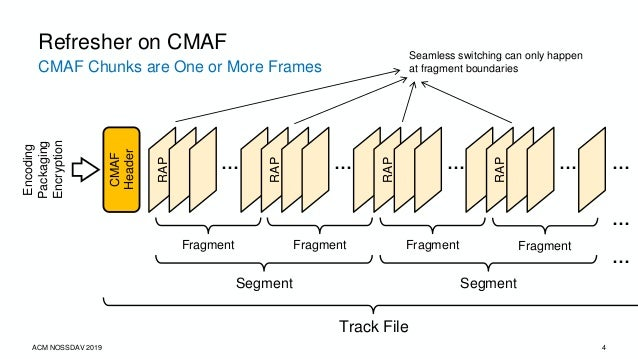 CMAF Chunks are One or More Frames Refresher on CMAF RAP … RAP … RAP … RAP … Fragment Fragment Fragment Fragment Segment S...