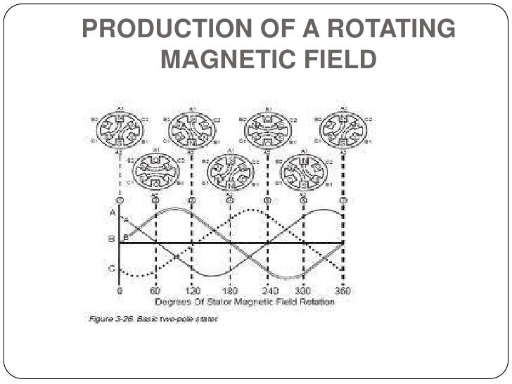 PRODUCTION OF A ROTATING MAGNETIC FIELD<br />