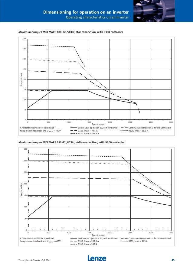 ac lenze 45 638?cb=1478610953 ac ��������� lenze lenze motor wiring diagram at nearapp.co