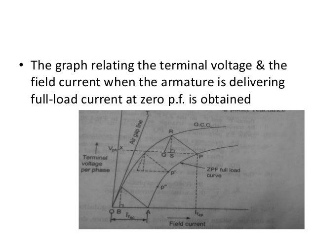 Determination of voltage regulation method of synchronous machine 19 ccuart Gallery