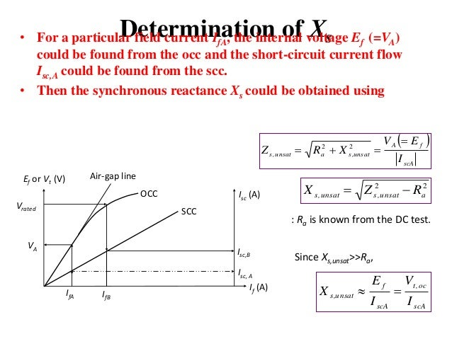 Determination of voltage regulation method of synchronous machine a a vdc if isc 8 ccuart Gallery