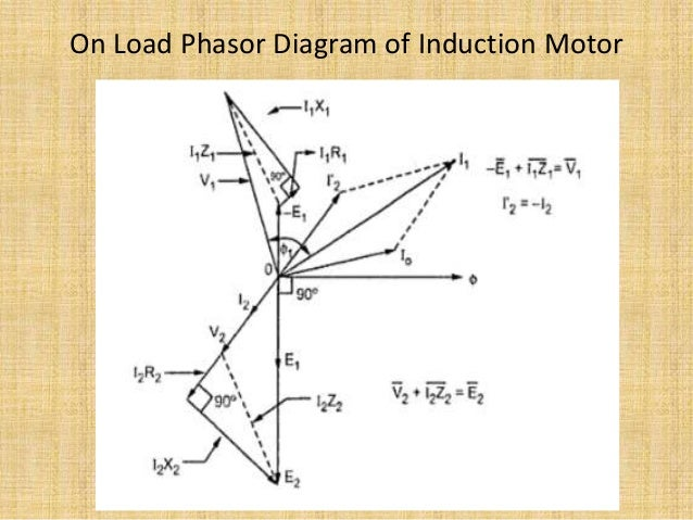 No load blocked rotor test equivalent circuit phasor diagram 12 on load phasor diagram of induction ccuart Images
