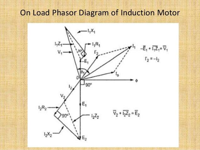 No load blocked rotor test equivalent circuit phasor diagram 12 on load phasor diagram of induction motor swarovskicordoba Choice Image