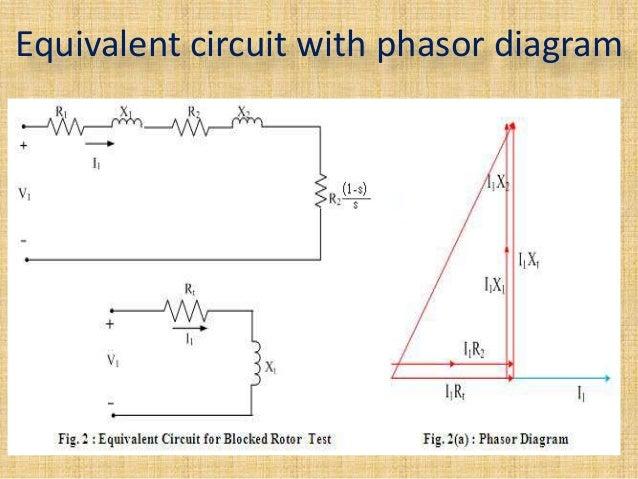 Noload blocked rotor test Equivalent circuit Phasor diagram