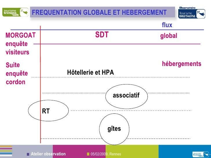 FREQUENTATION MORGOAT enquête visiteurs Suite  enquête cordon SDT Hôtellerie et HPA RT associatif global hébergements flux...