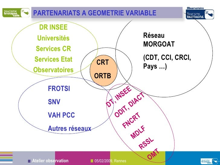 CRT ORTB Réseau MORGOAT (CDT, CCI, CRCI, Pays …) FROTSI SNV VAH PCC Autres réseaux DT, INSEE ODIT, DIACT FNCRT MDLF RSSL O...