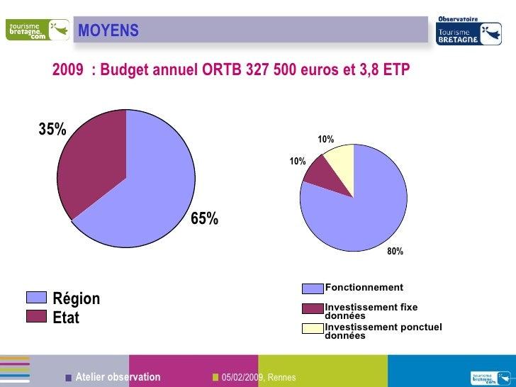 2009  : Budget annuel ORTB 327 500 euros et 3,8 ETP  65% 35% Région Etat 80% 10% 10% Fonctionnement Investissement fixe do...