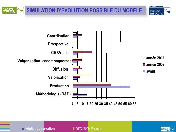 0 5 10 15 20 25 30 35 40 45 50 55 60 65 Méthodologie (R&D) Production Valorisation Diffusion Vulgarisation, accompagnement...