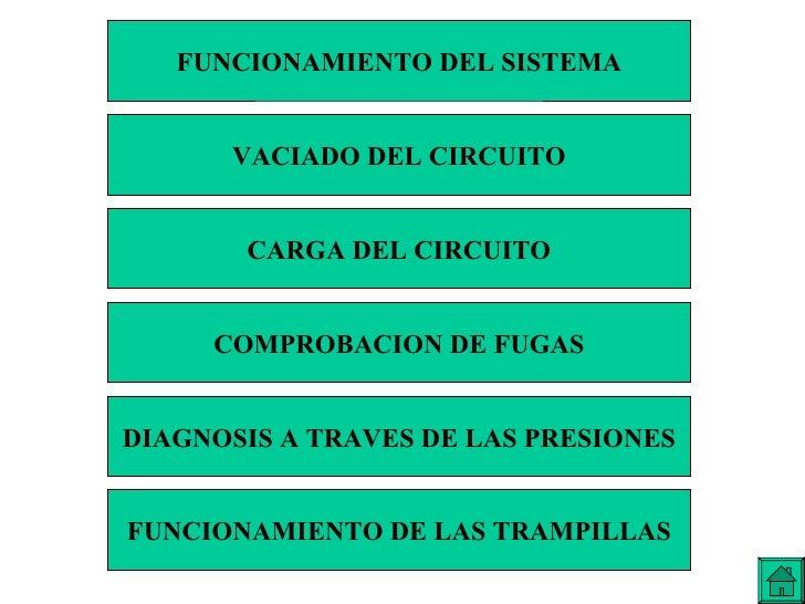 INDICE GENERAL FUNCIONAMIENTO DEL SISTEMA CARGA DEL CIRCUITO VACIADO DEL CIRCUITO COMPROBACION DE FUGAS DIAGNOSIS A TRAVES...