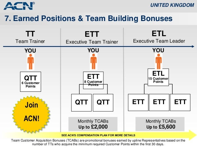 Image result for executive team trainer acn