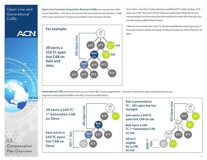 Acn compensation plan binary options team coast vs vulcan betting