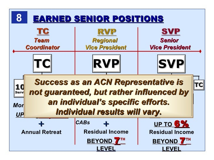 truth about acn business plan