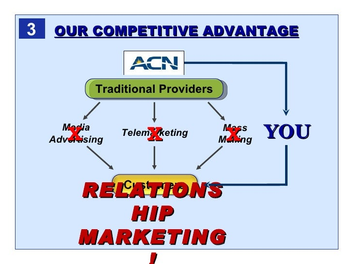 ACN Review – Know the Business First
