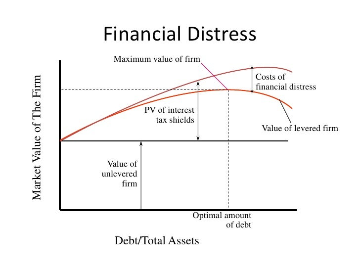 the static theory of capital structure