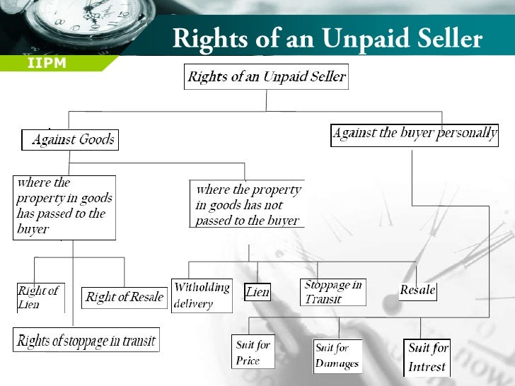 Rights of an Unpaid Seller against the goods