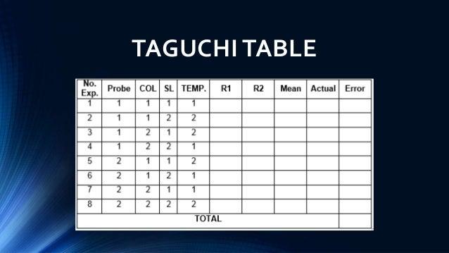 design of experiment  doe   taguchi method and full
