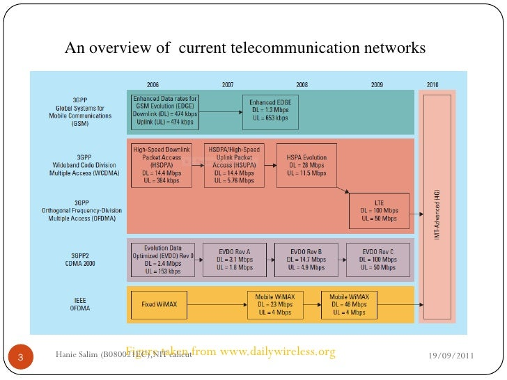 Quiz & Worksheet - Wireless Communication via Satellite ...
