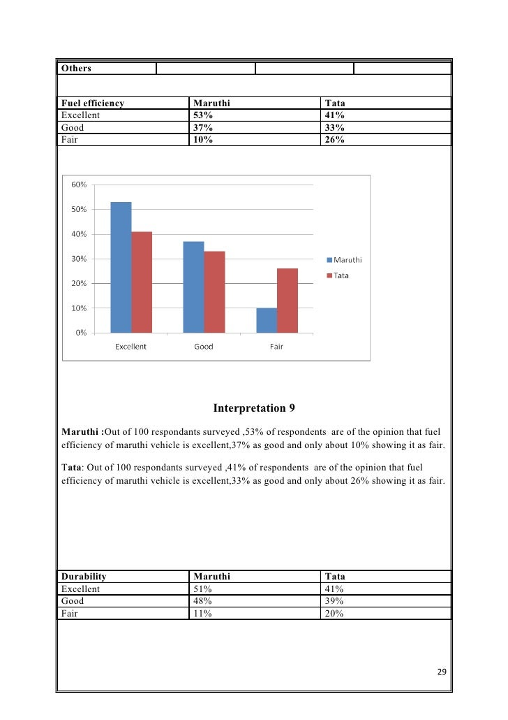 comparative study of customer satisfaction in This is a research report on comparative study of customer's satisfaction towards hdfc bank and state bank of india by ravi agnihotri in others category search and upload all types of comparative study of customer's satisfaction towards hdfc bank and state bank of india projects for mba's on managementparadisecom.