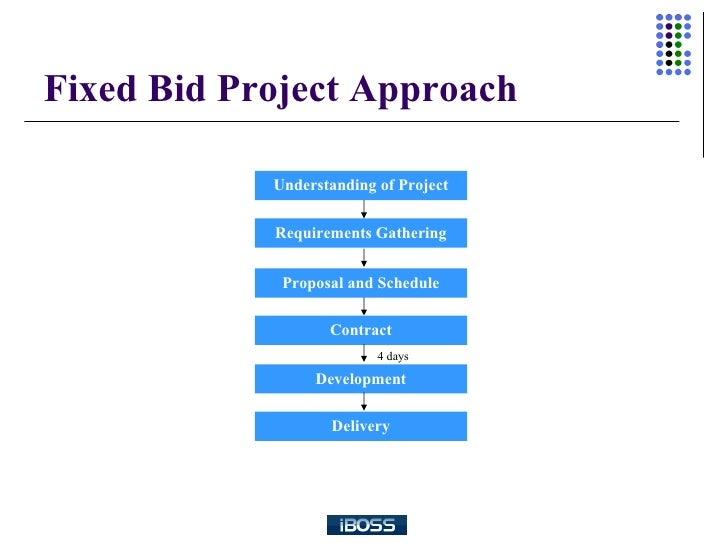 A Comparison Between Time And Material And Fixed Bid Engagement – Time and Materials Contract Sample
