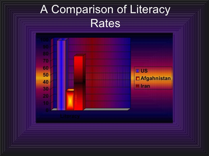 A Comparison of Literacy Rates