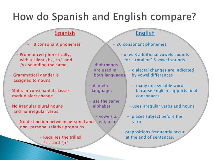 a comparison of the two different languages english and spanish