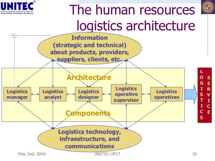 A competency based human resources architecture - ppt