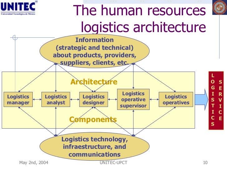 human resource on itec ltd