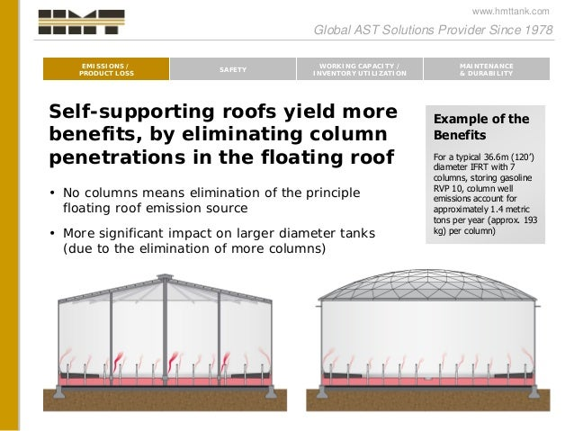 Cone Vs Dome Roof Tank A Comprehensive Approach To Tank